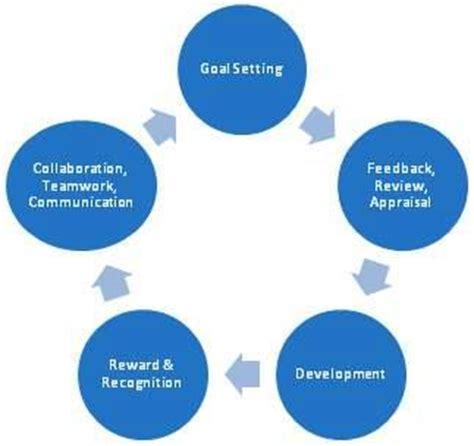 Aalto- Design Framework for DD Performance Management